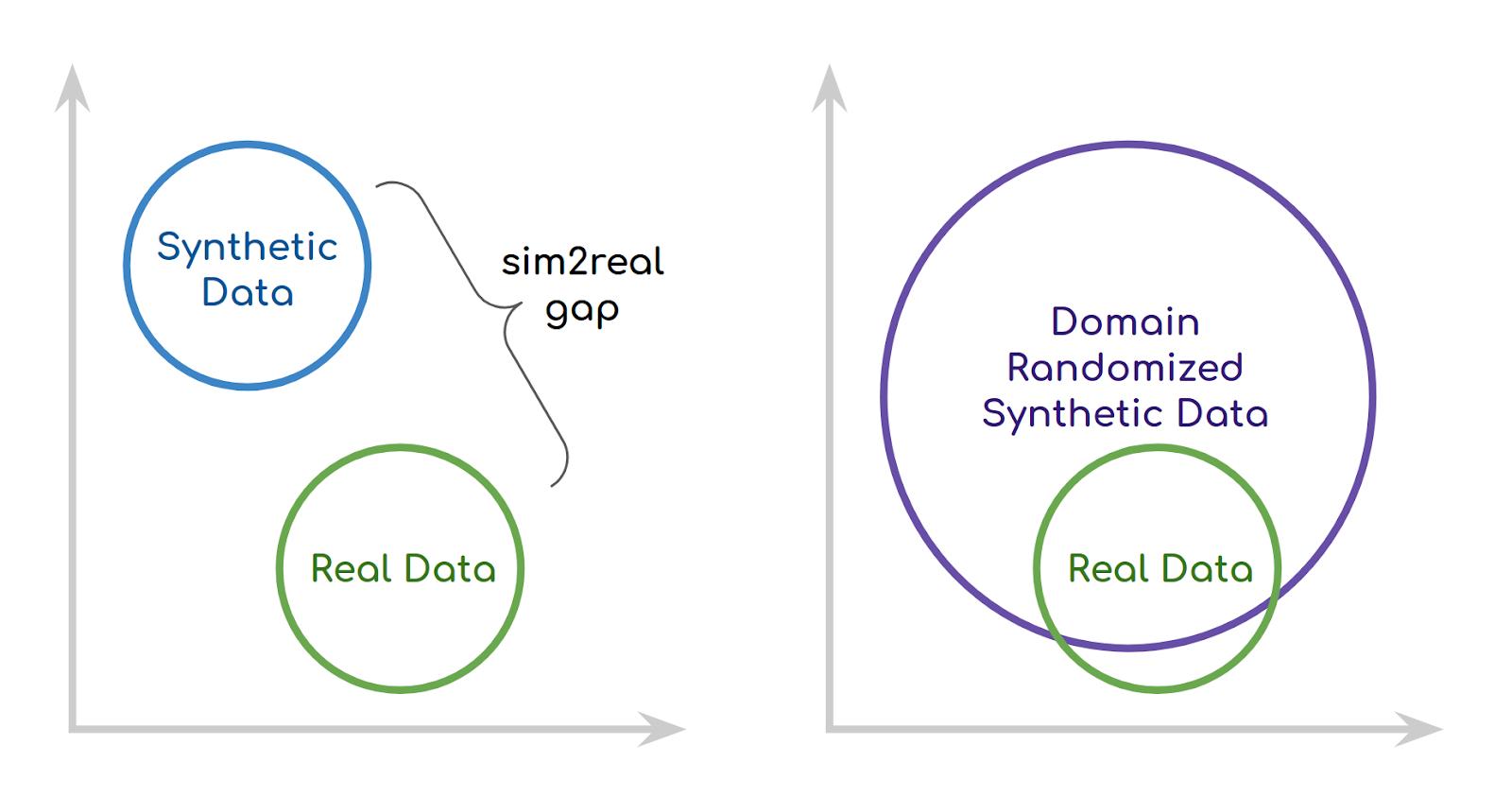 How the increased variance of domain randomization decreases the sim2real gap.