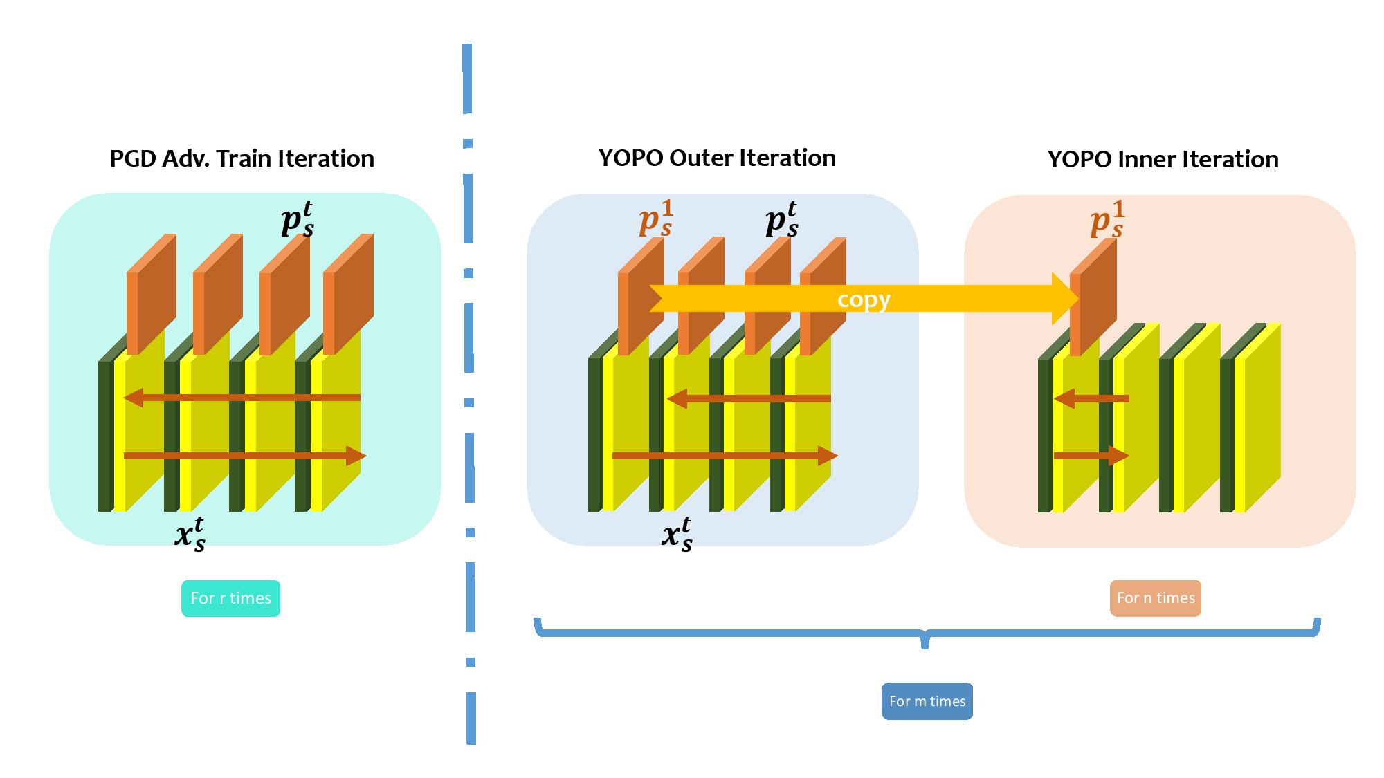 The Pipeline of YOPO