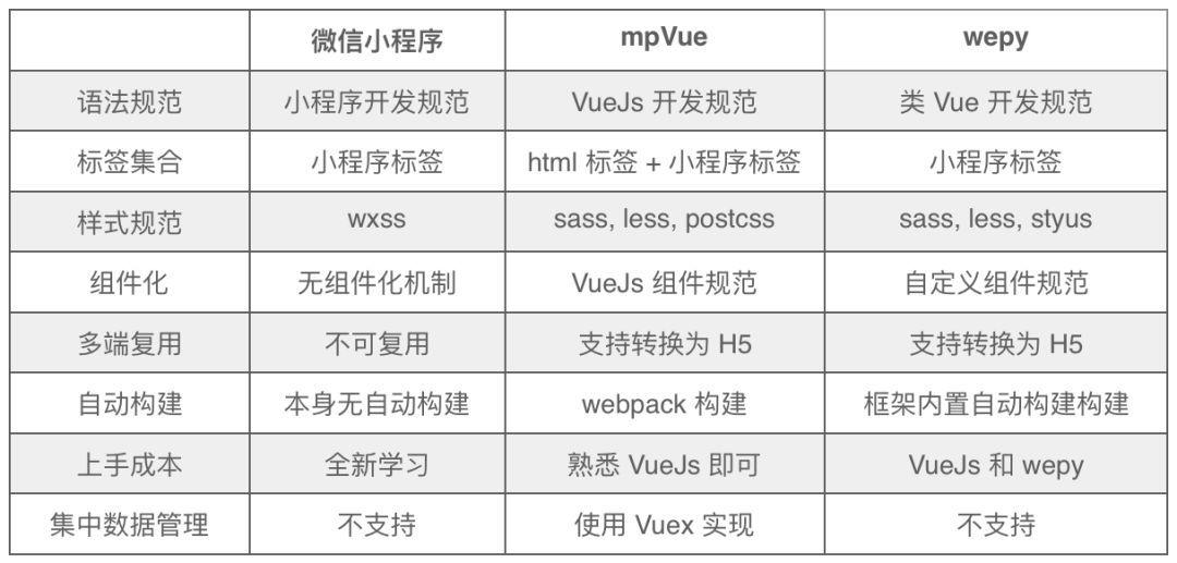 原生开发小程序 和 wepy 、 mpvue 对比知识解答