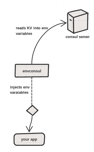 Using envconsul with docker to configure your app using