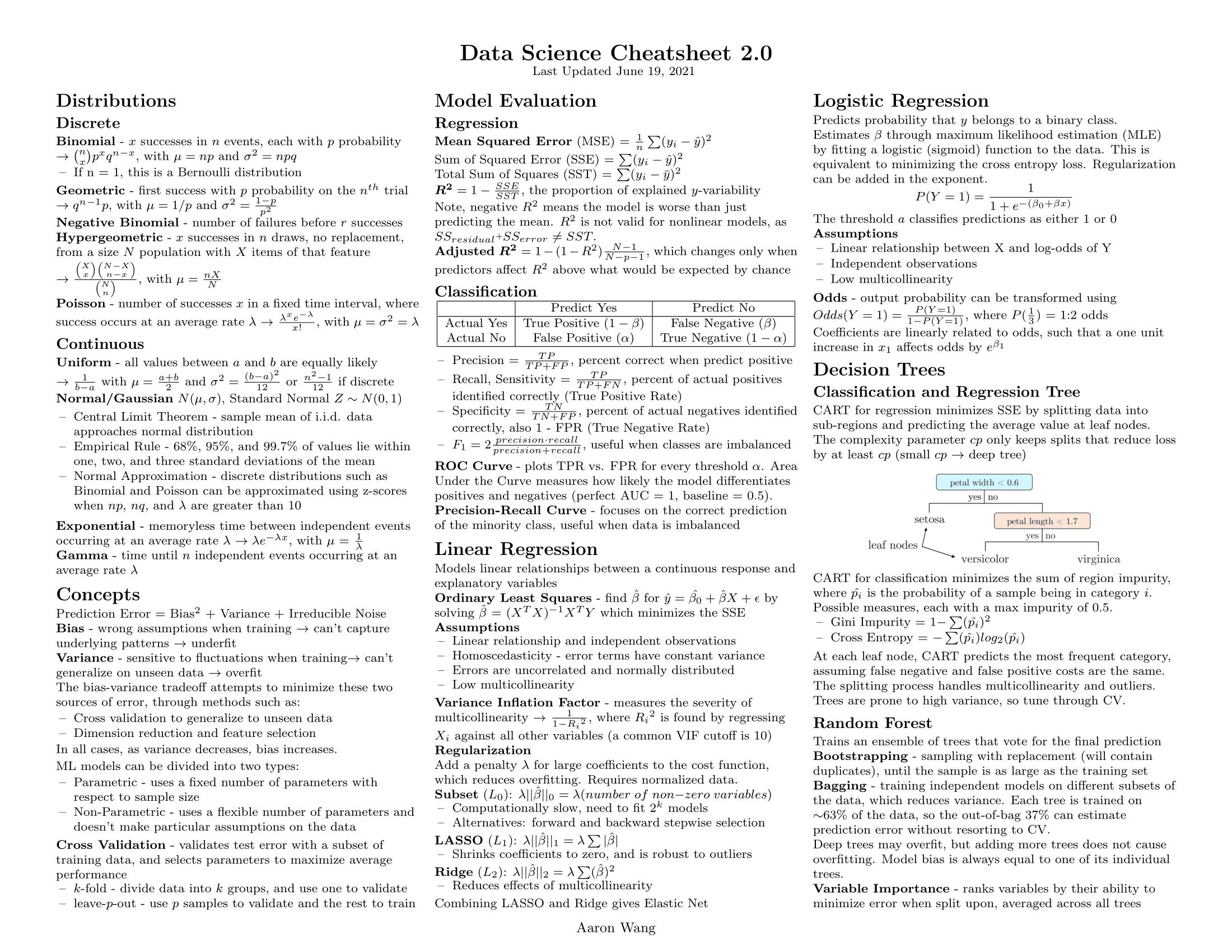 Data Science Cheat Sheet PDF