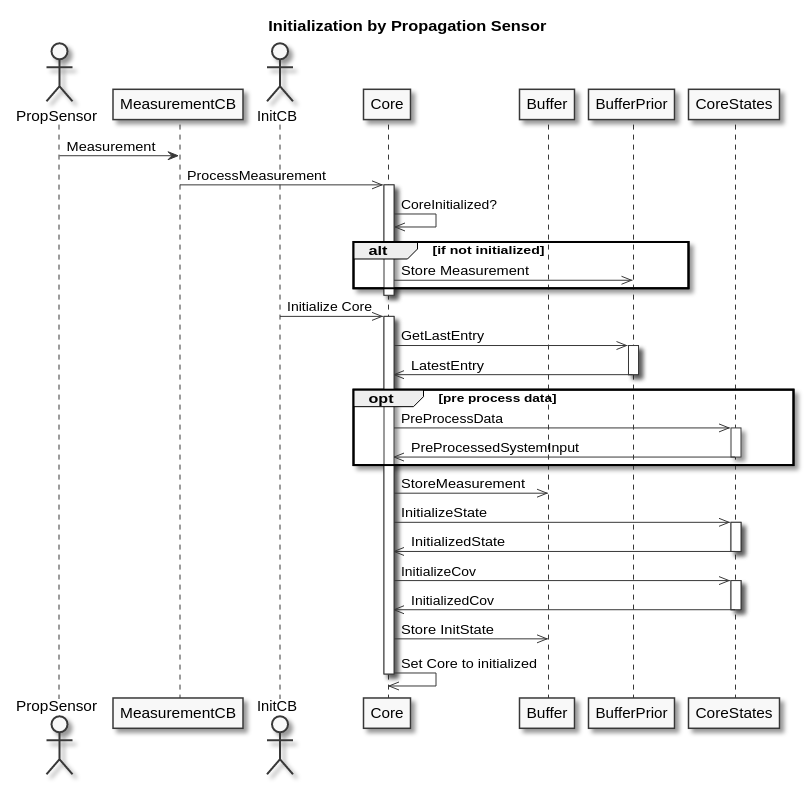Initialization UML