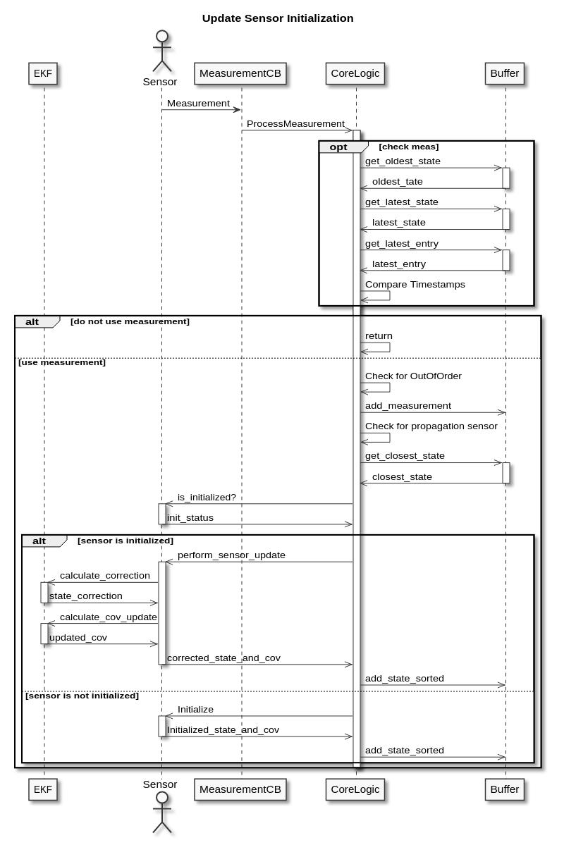 Update UML