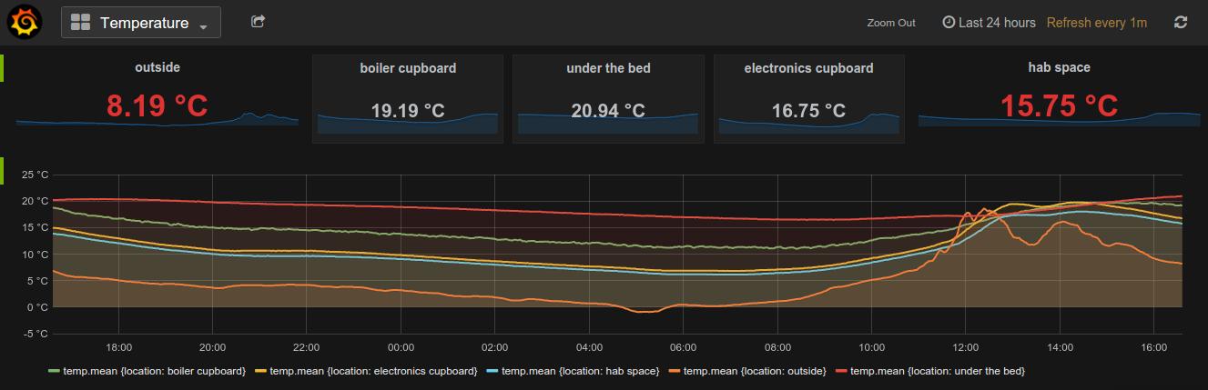 temperature dashboard