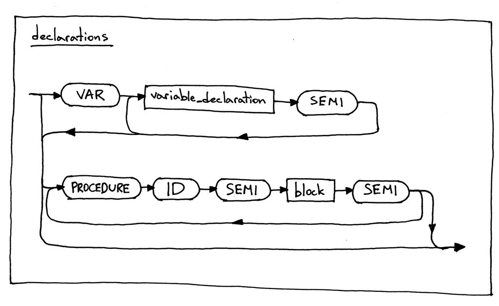syntaxdiagram