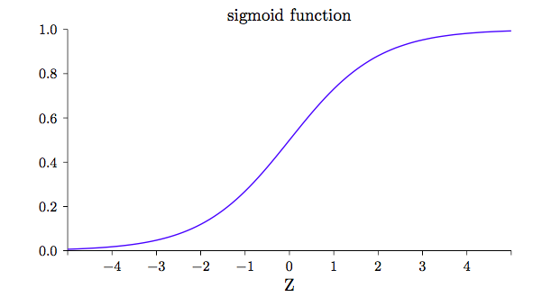 sigmod函数