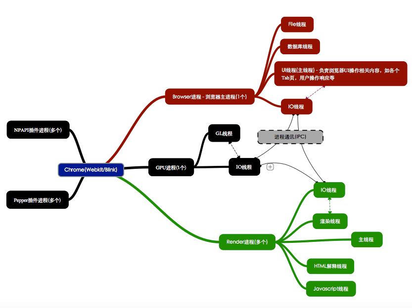 Chrome浏览器多线程简单模型