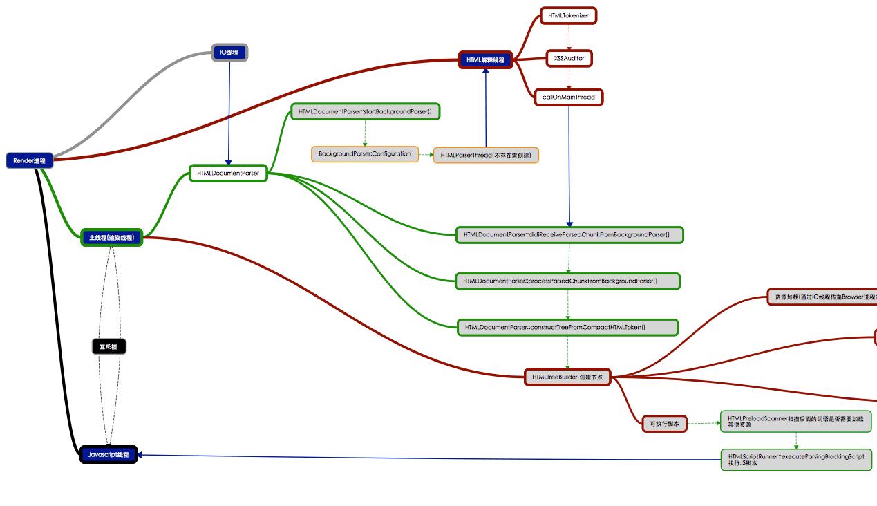 Render进程HTMLParser