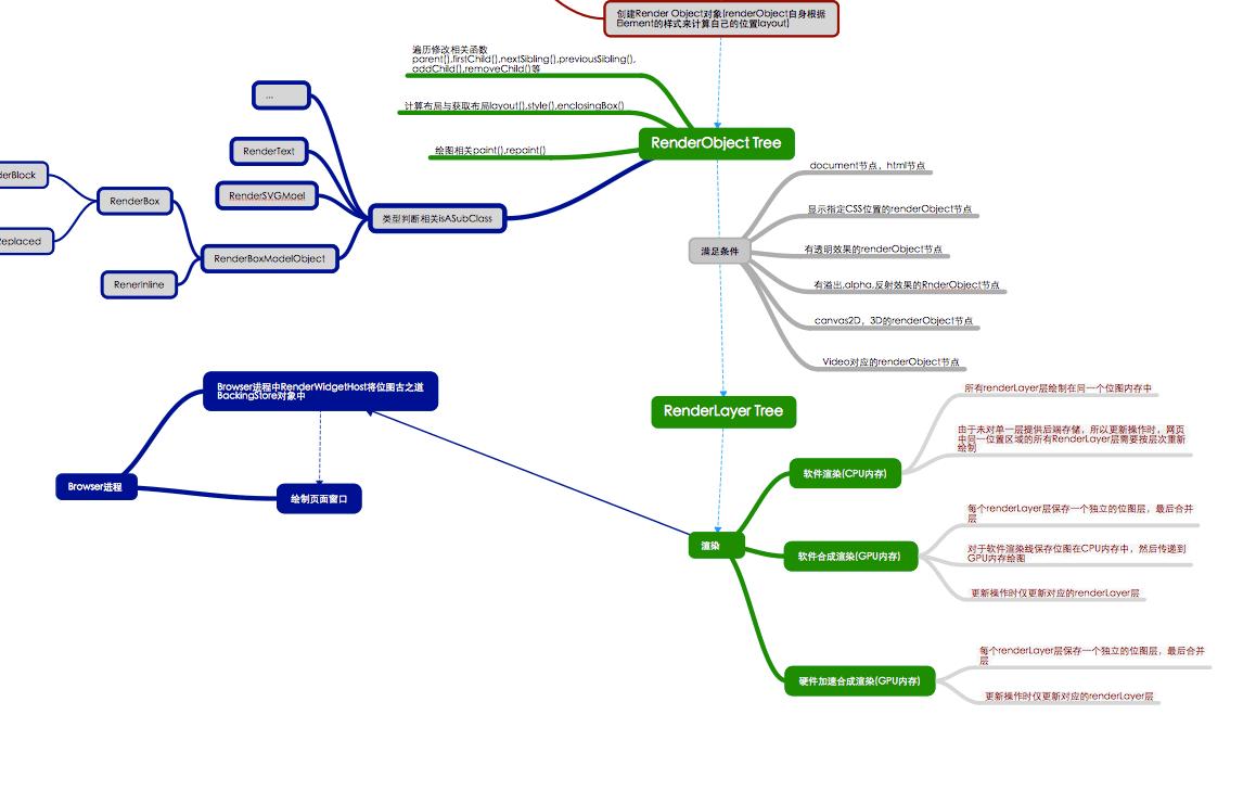 Render进程RenderLayer与渲染