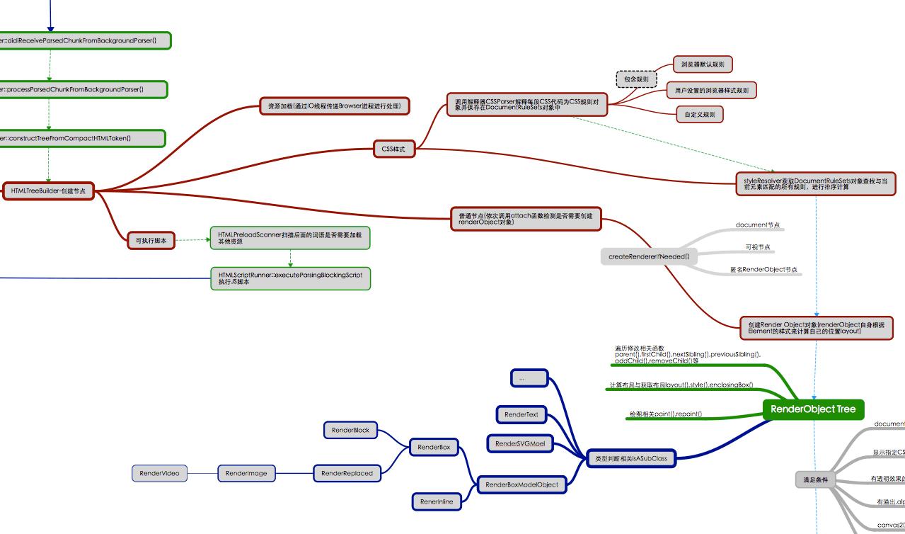 Render进程RenderObject