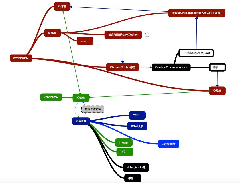 Browser进程资源请求与加载过程