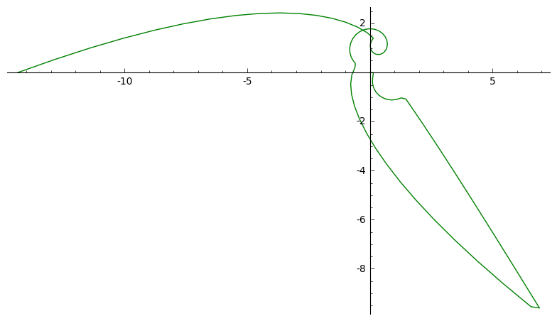 y-projection of path