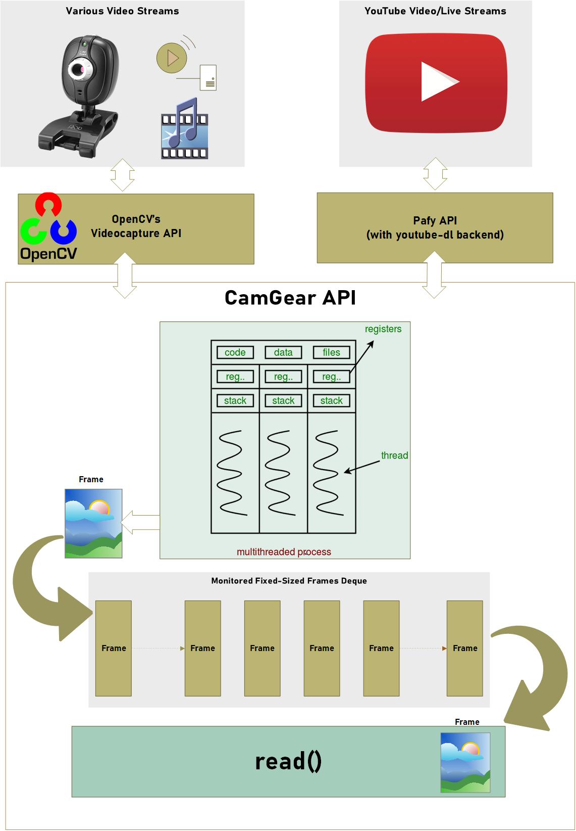 CamGear Functional Block Diagram