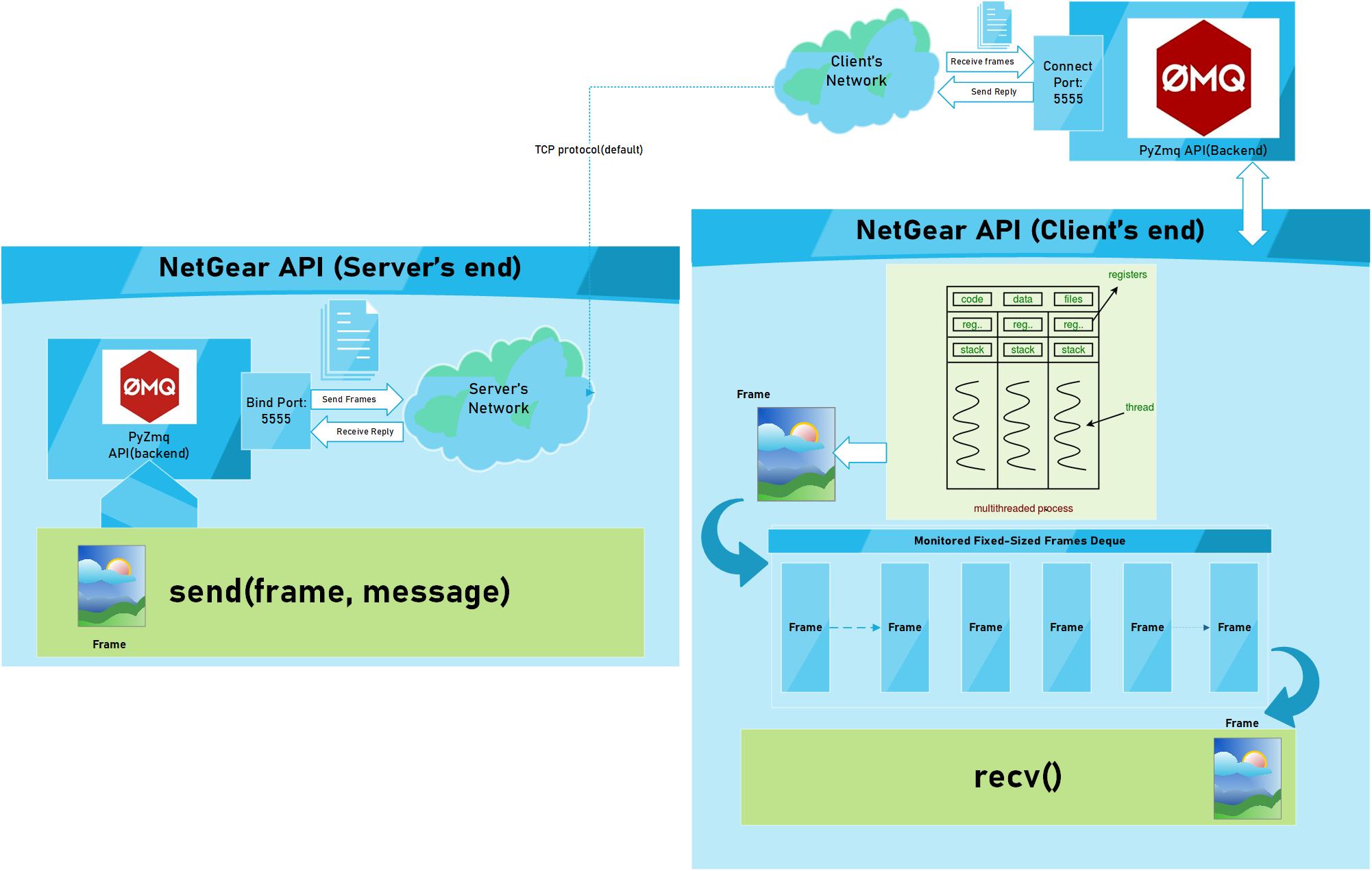 NetGear Functional Block Diagram