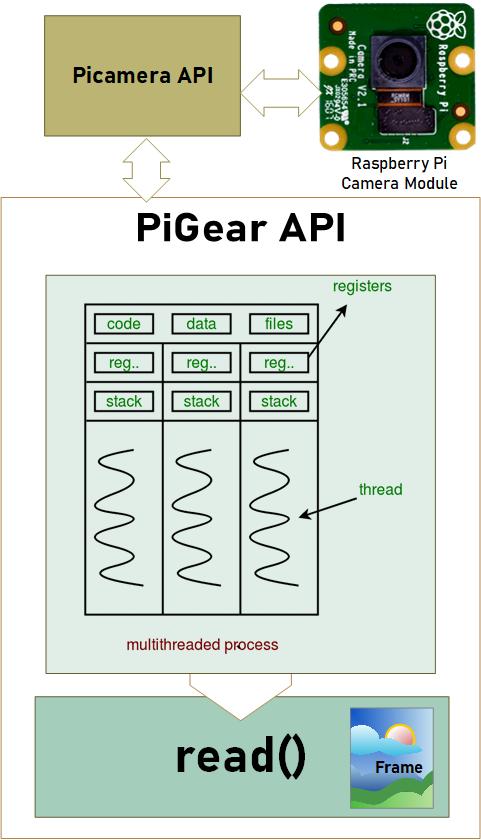 PiGear Functional Block Diagram