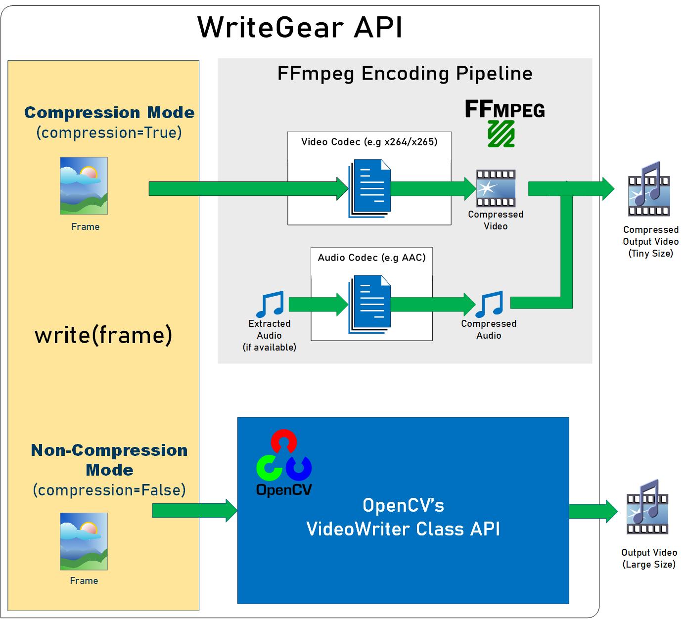WriteGear Functional Block Diagram