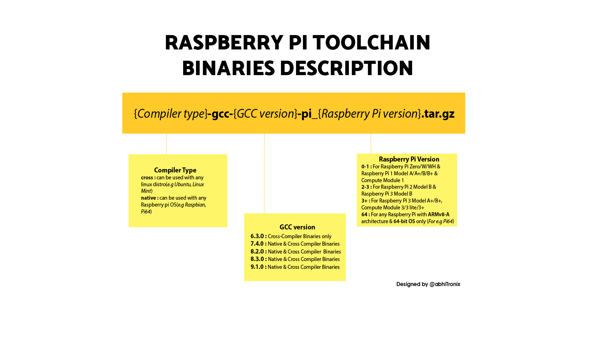 Raspberry Pi GCC Compiler Toolchains - Browse Files at