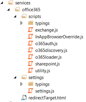 project folder tree after adding permissions