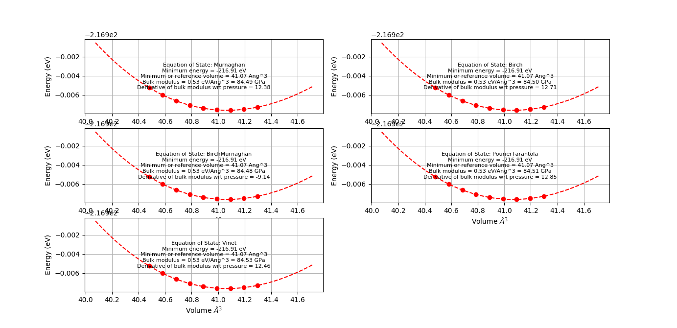 Equation of state of Si obtained with different models.