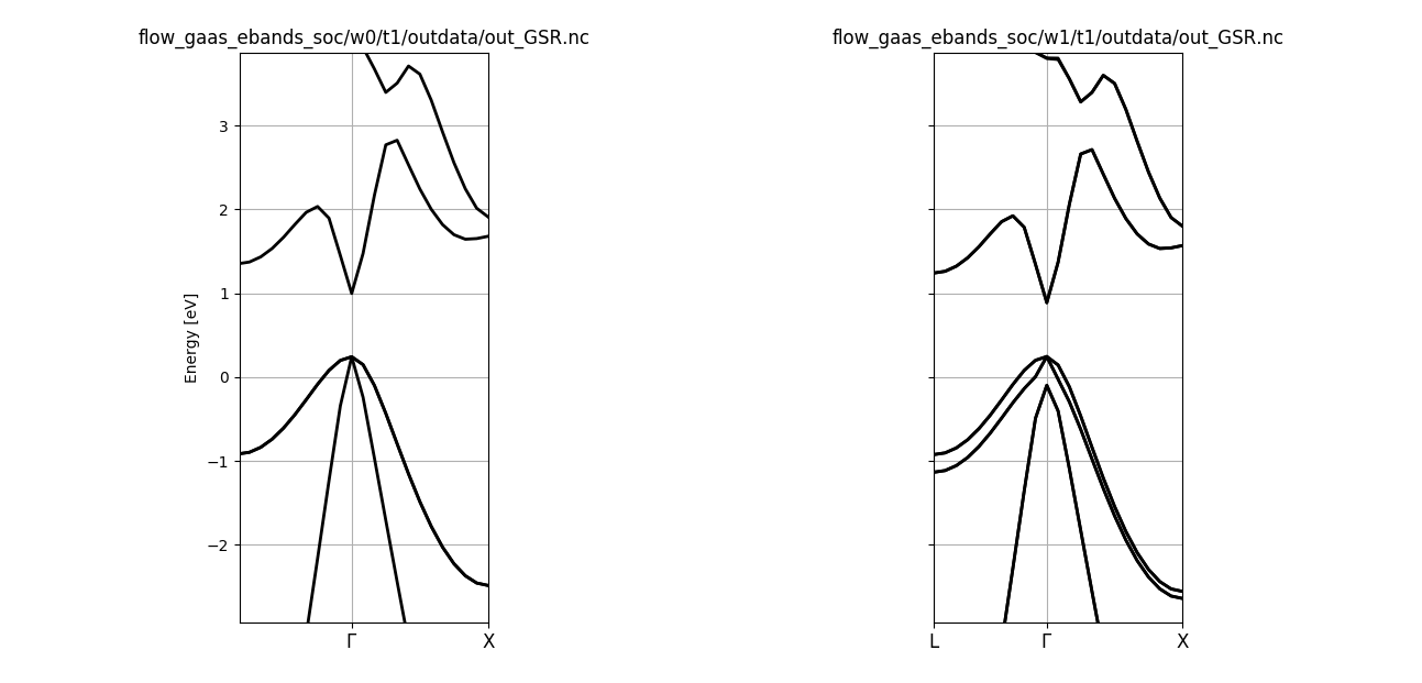 Band structure of GaAs without/with SOC.
