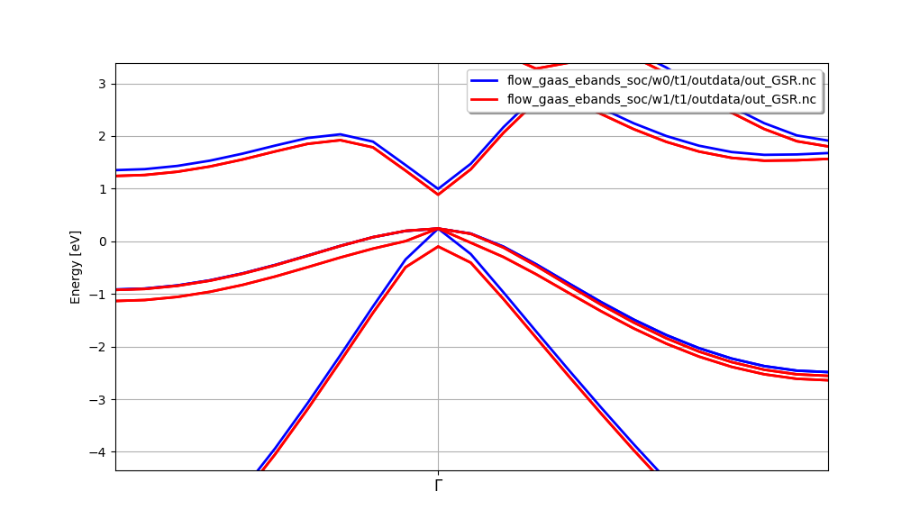 Band structure of GaAs without/with SOC on the same graph