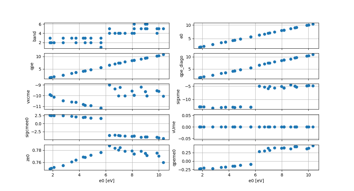 QP results in Si plotted vs the KS energy e0.