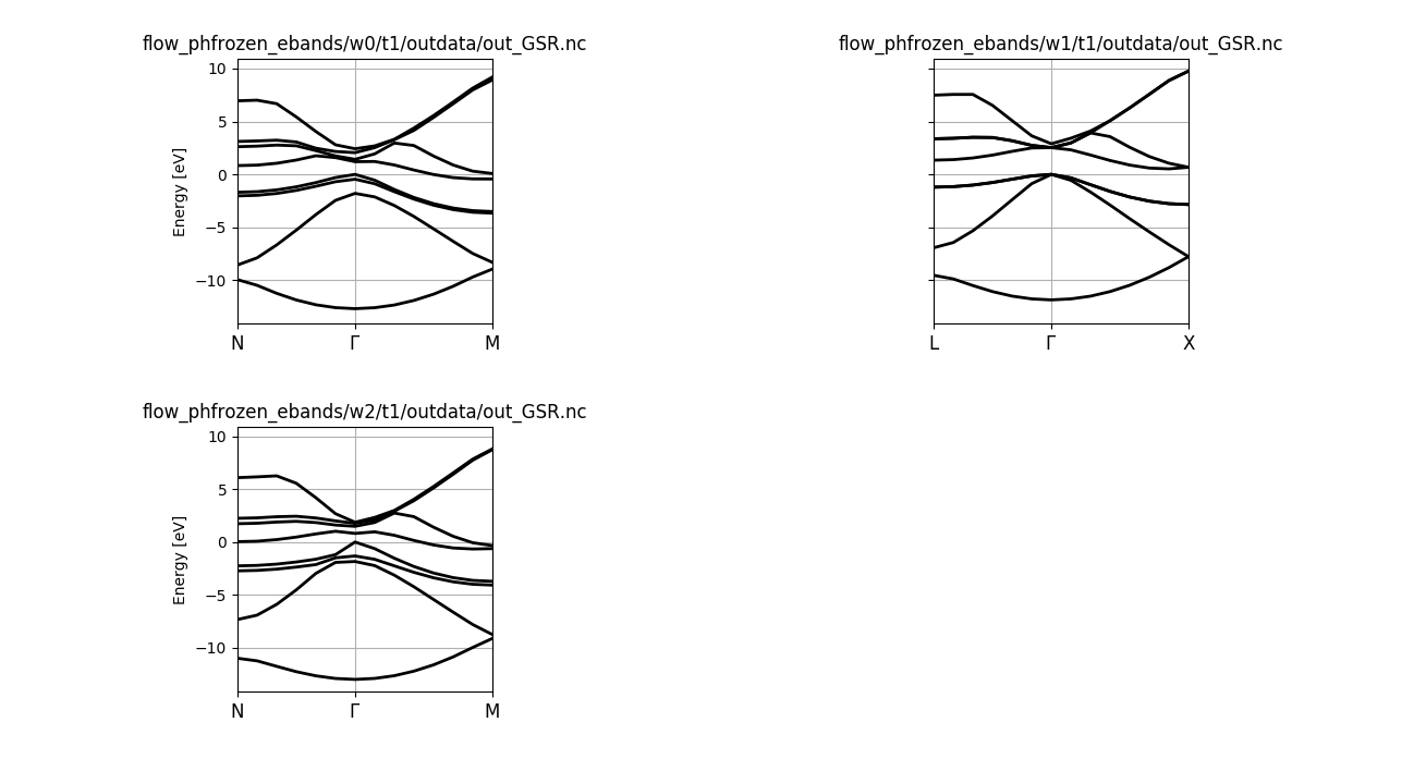 Band structures of Si computed for different displacement amplitudes.