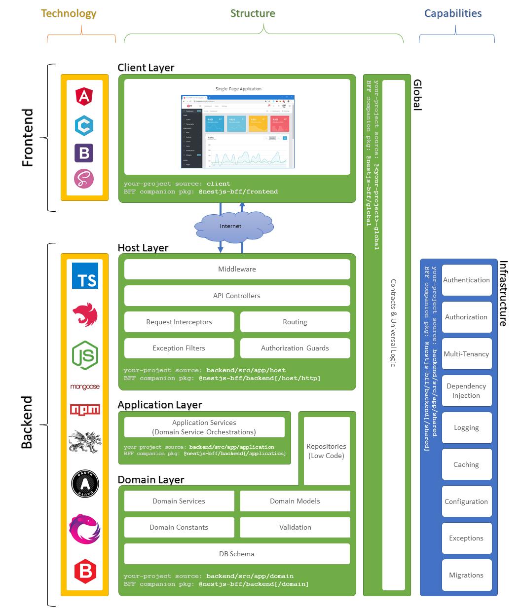NestJS-BFF Architecture Overview