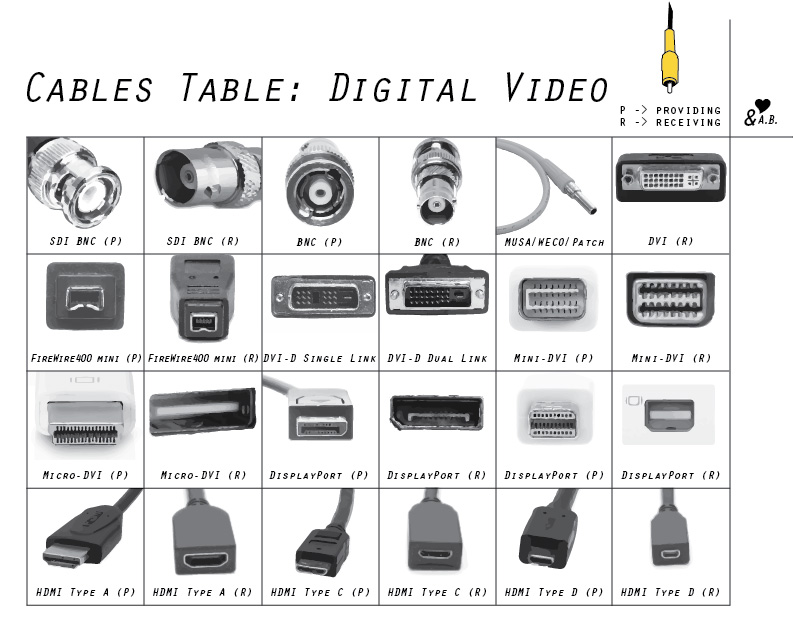 pic digital cables chart