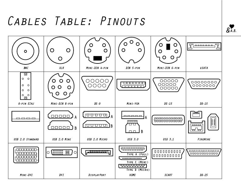 pinouts chart