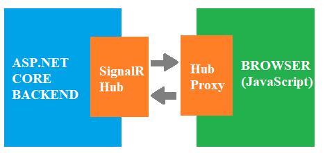 signalr-architecture