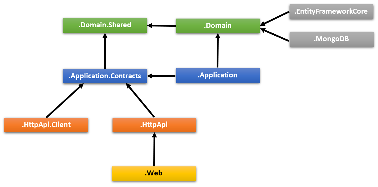 layered-project-dependencies-module