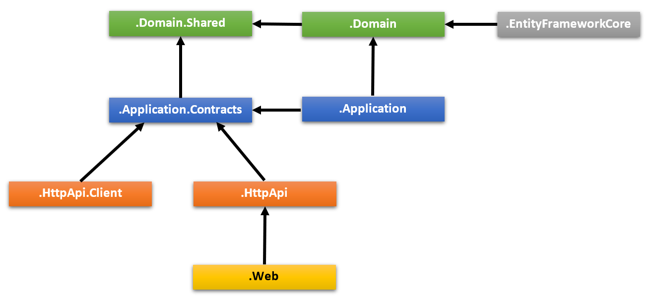 layered-project-dependencies