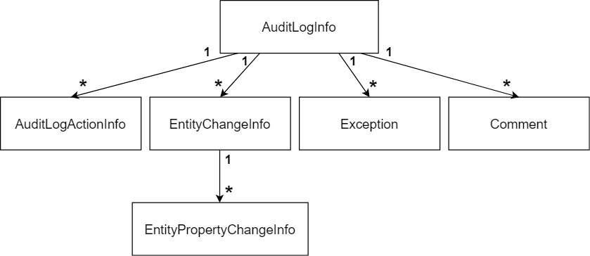 auditlog-object-diagram