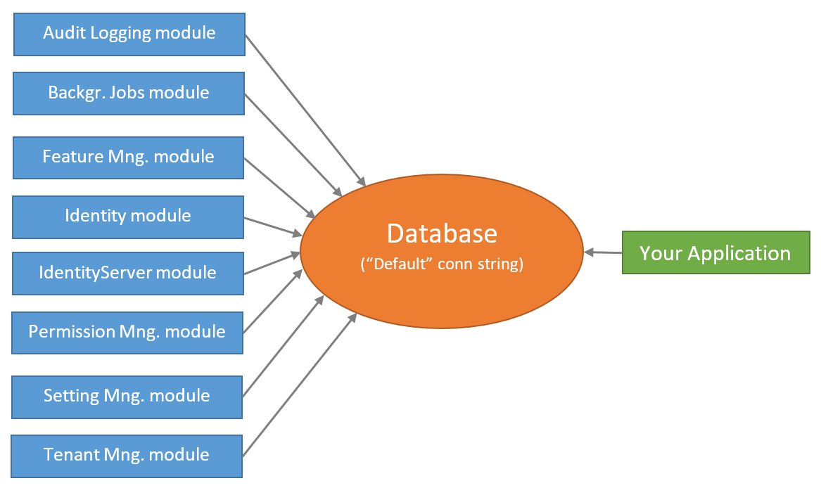 single-database-usage