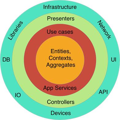 domain-driven-design-clean-architecture