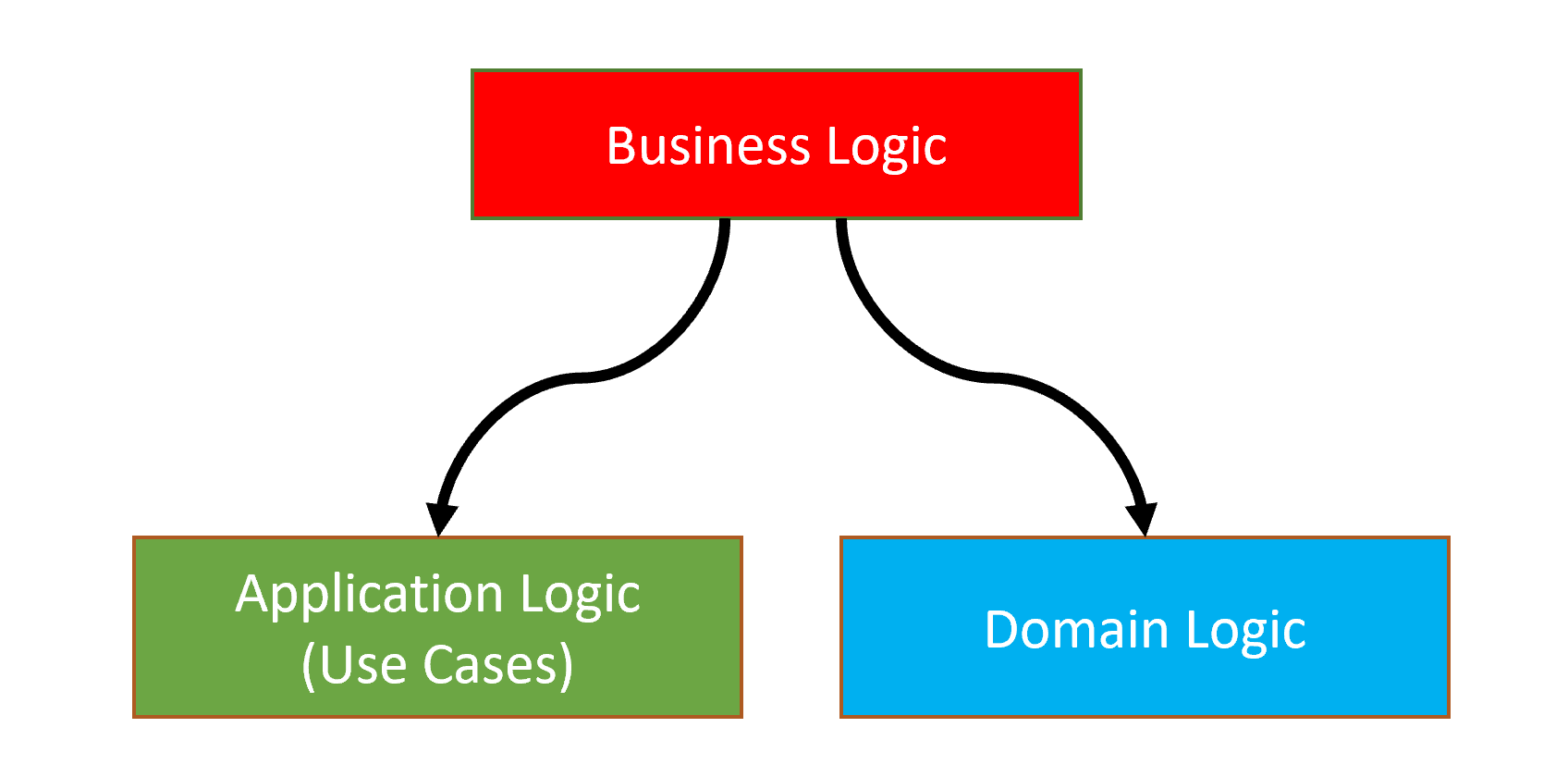 domain-driven-design-domain-vs-application-logic