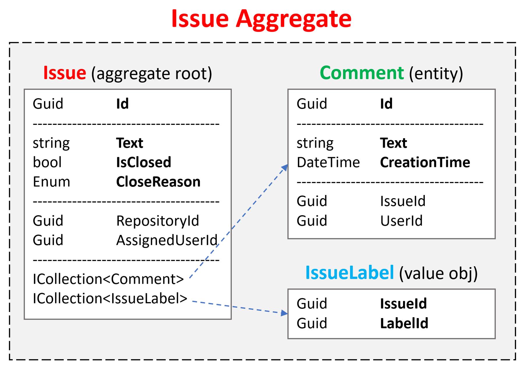 domain-driven-design-issue-aggregate-diagram
