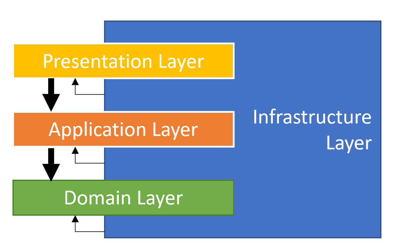domain-driven-design-layers