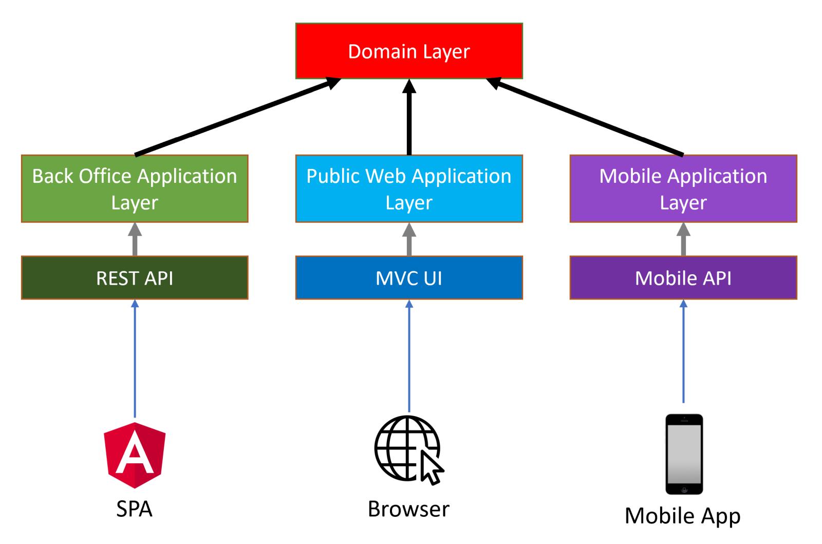 domain-driven-design-multiple-applications
