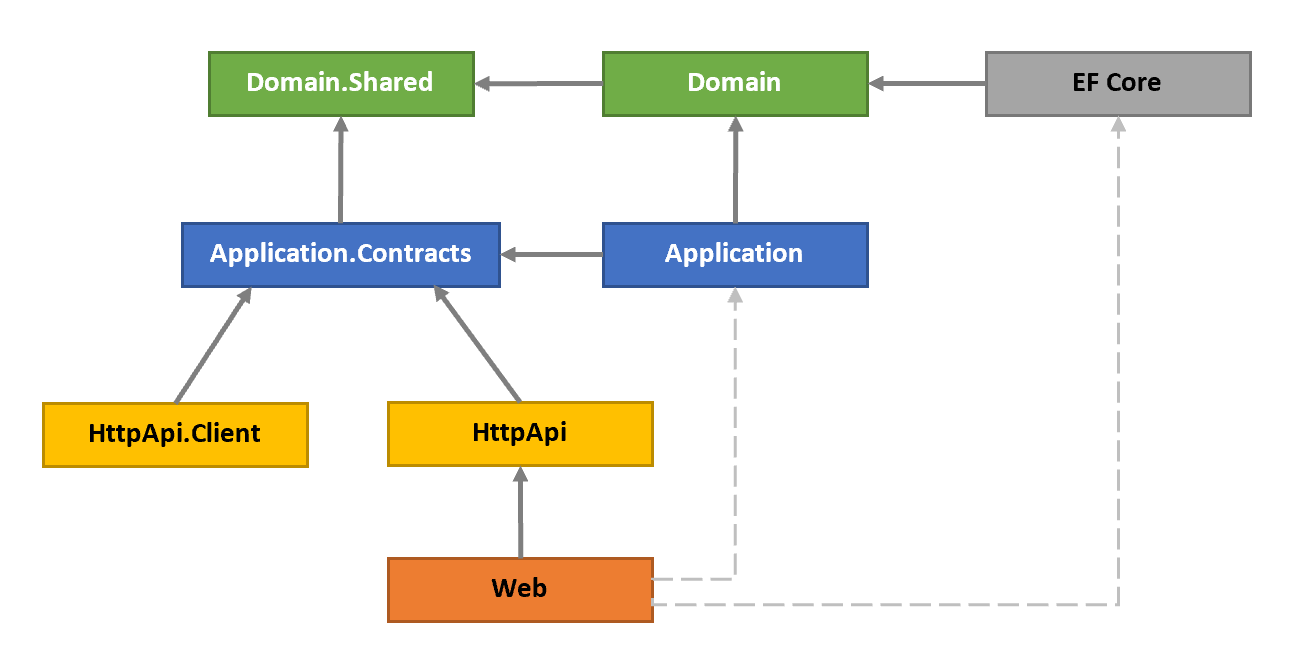 domain-driven-design-project-relations