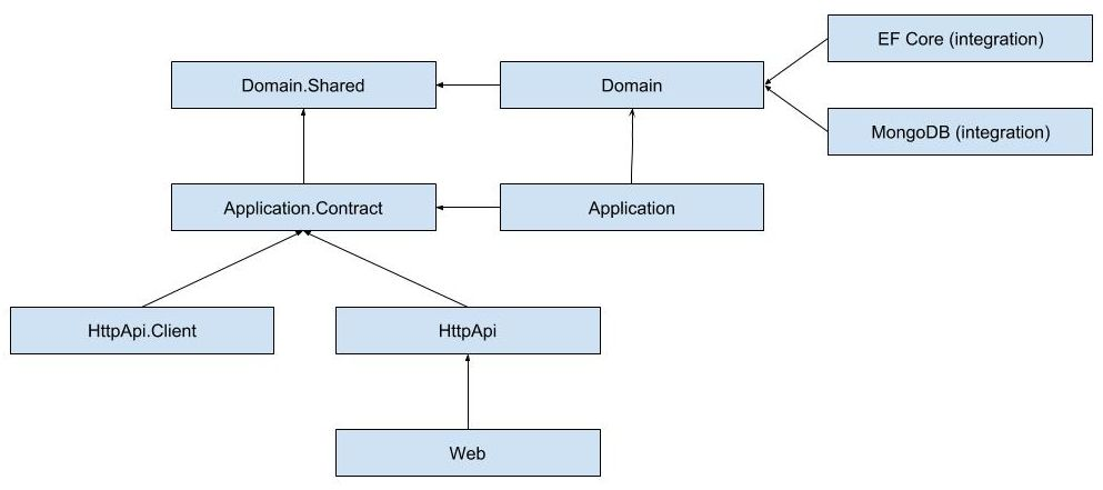 module-layers-and-packages