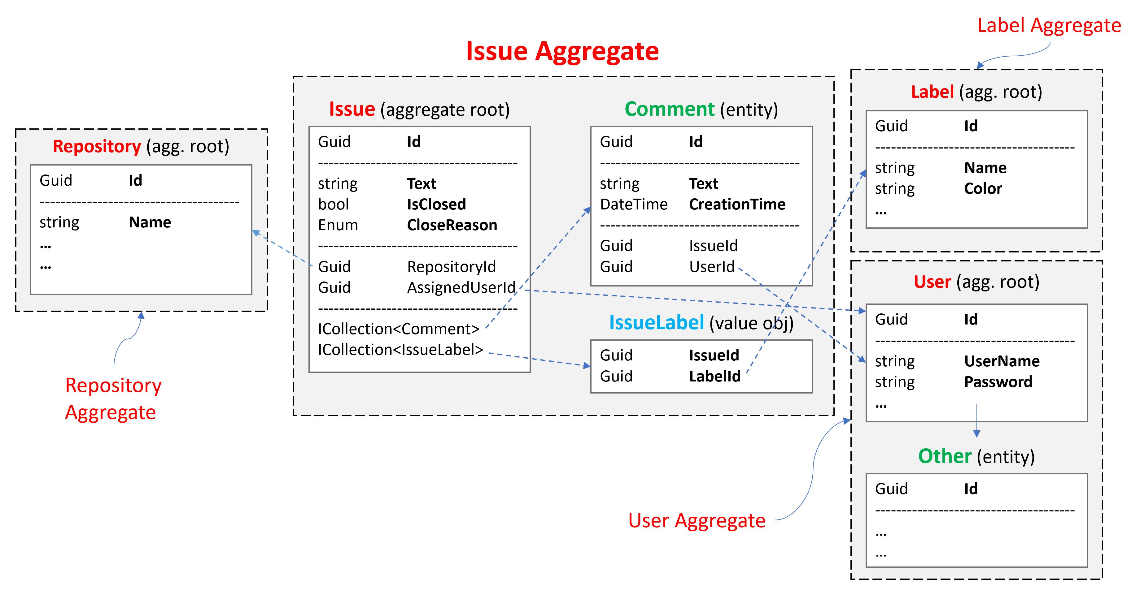 domain driven design example schema