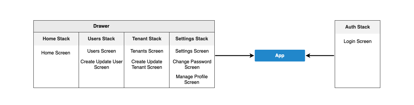 react-native-navigation-structure