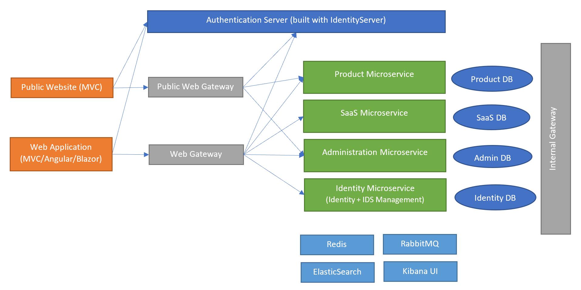 microservice-template-main-diagram