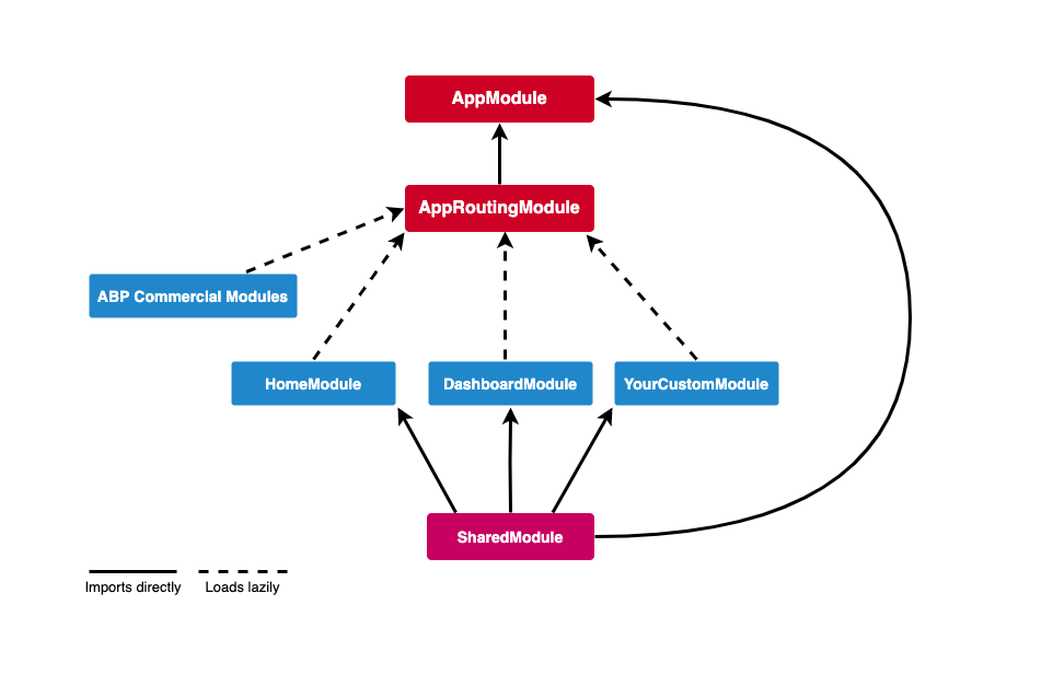 Angular template structure diagram
