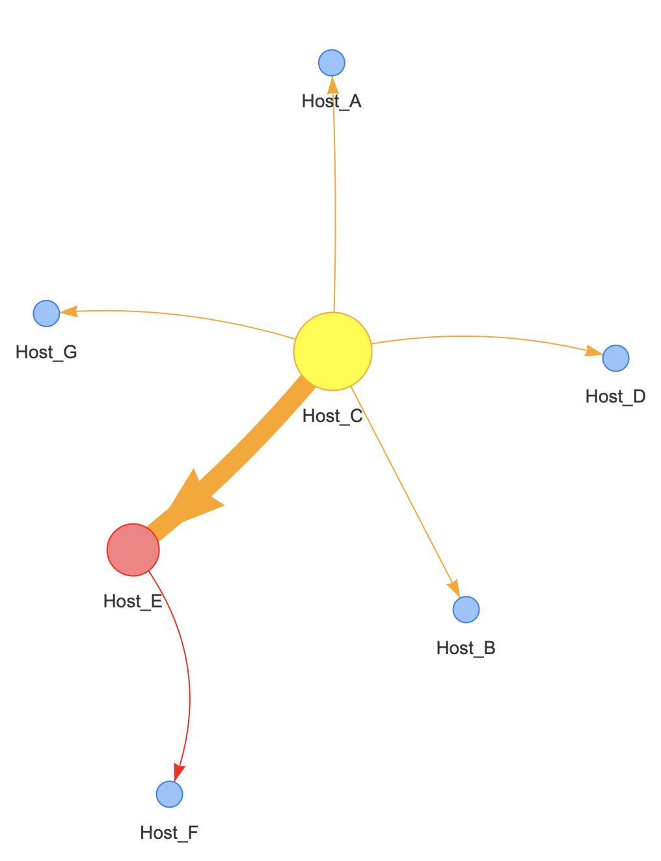 Sample Host Transmission Network