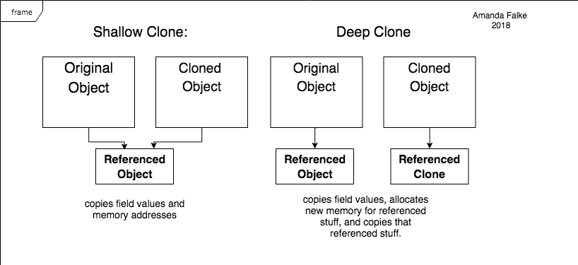 Deep Clone and Shallow Clone graphic