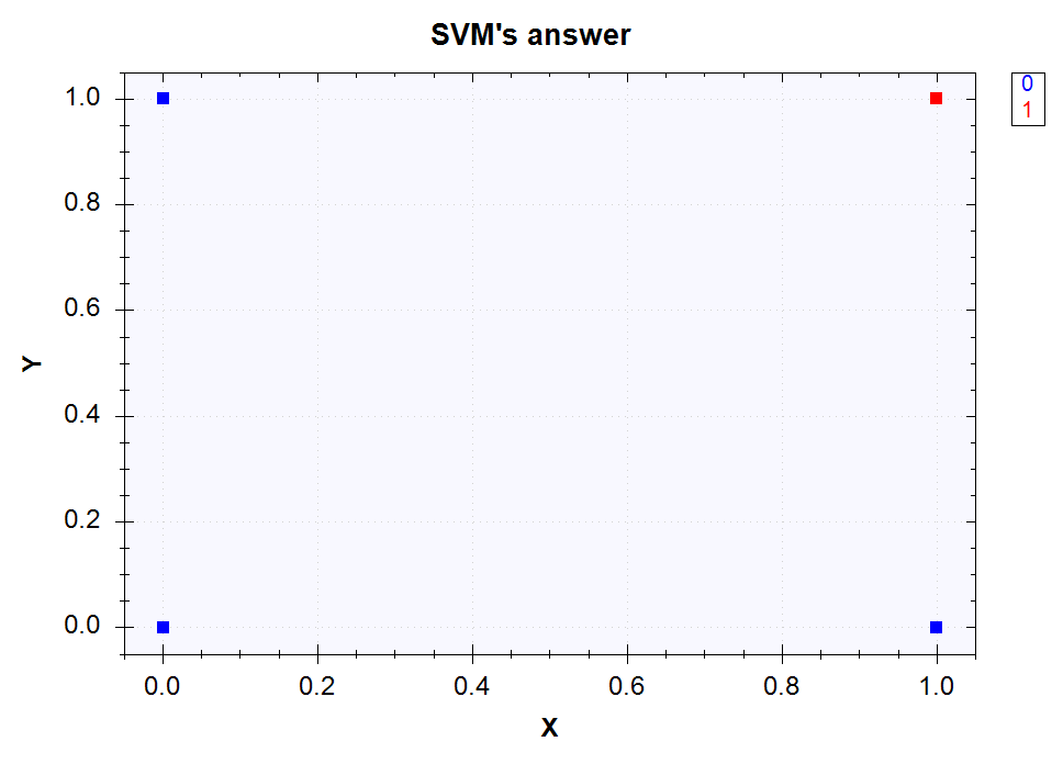 SVM's outputs for the AND classification problem