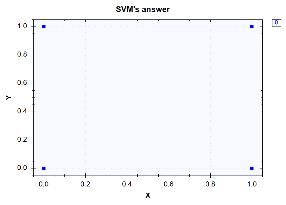 SVM's outputs for the XOR classification problem